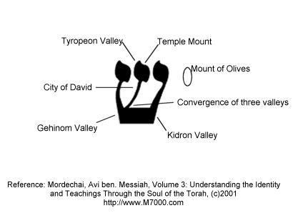 his name in jerusalem